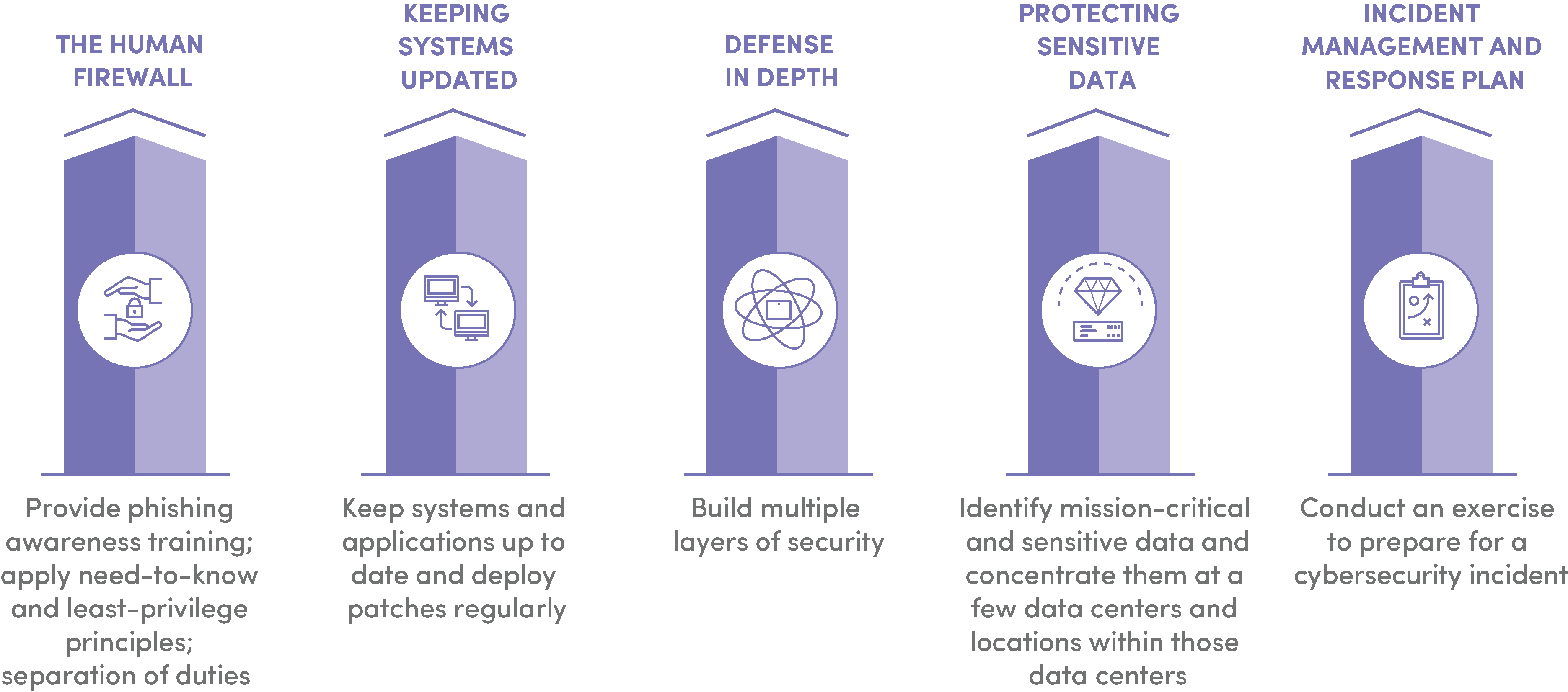 5 Pillars of Cybersercurity